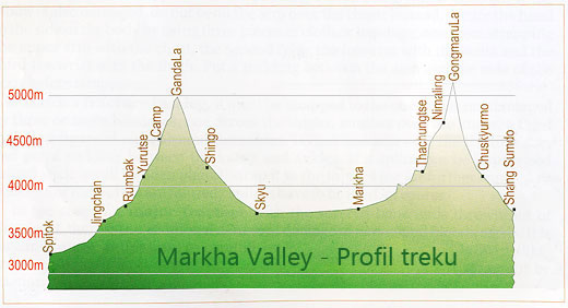 Profil treku Markha Valley